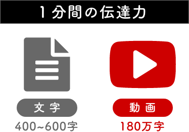 1分間の動画の情報量は180万字分の文字に相当